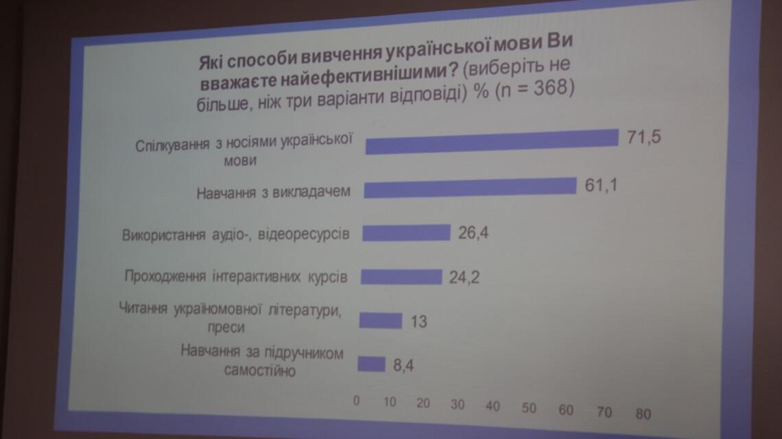 Презентація дослідження